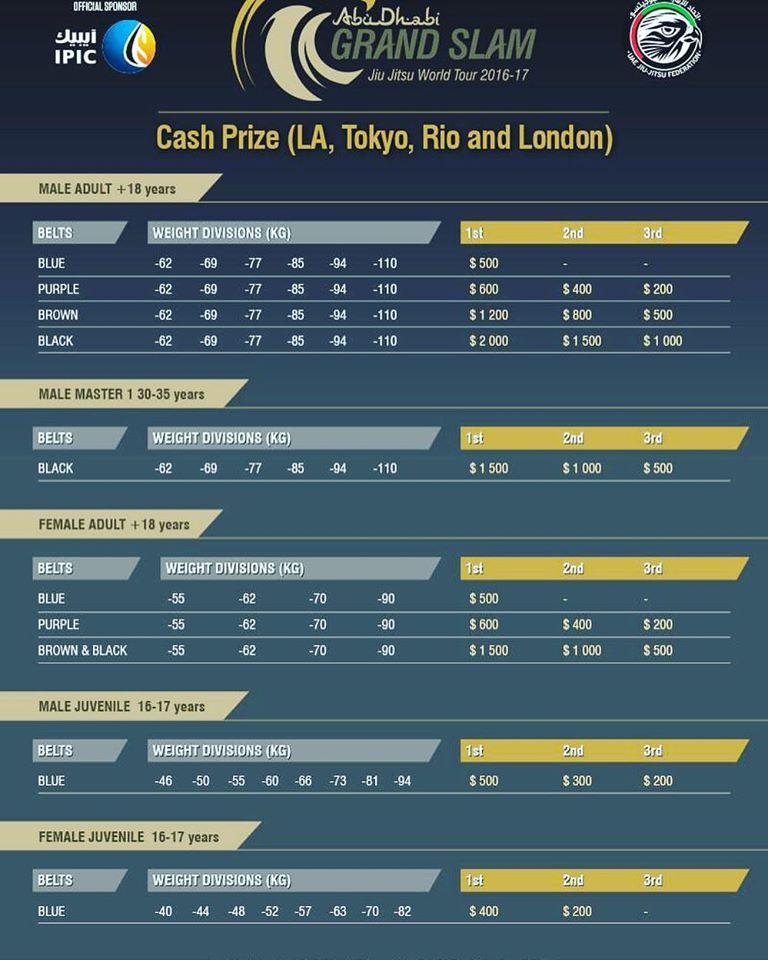 cash prizes